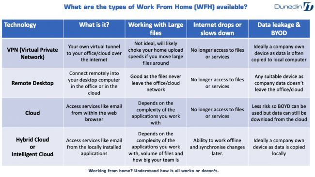 Types of Work From Home (WFH)